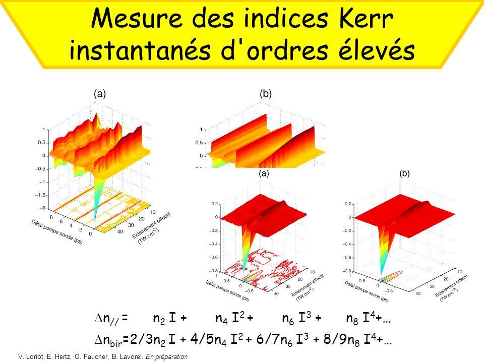 Mesure des indices Kerr instantanés d'ordres élevés V. Loriot, E. Hertz, O. Faucher, B. Lavorel. En préparation n // = n 2 I + n 4 I 2 + n 6 I 3 + n 8