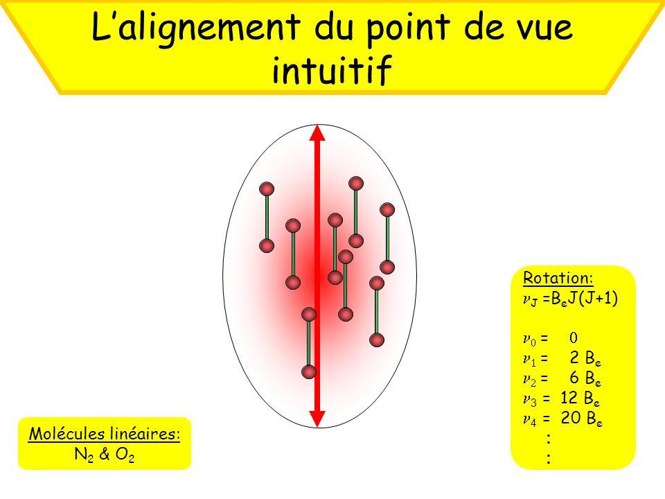 Lalignement du point de vue intuitif Rotation: J =B e J(J+1) = = 2 B e = 6 B e 3 = 12 B e 4 = 20 B e : Molécules linéaires: N 2 & O 2