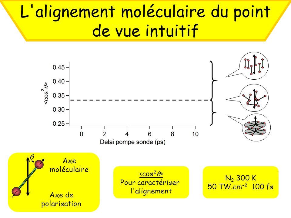 Axe de polarisation Axe moléculaire N 2 300 K 50 TW.cm -2 100 fs L'alignement moléculaire du point de vue intuitif Pour caractériser l'alignement