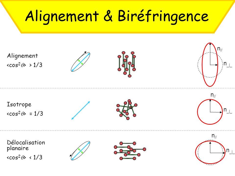 Alignement & Biréfringence Alignement > 1/3 n _ _ n // n _ _ n // n _ _ n // Isotrope = 1/3 Délocalisation planaire < 1/3
