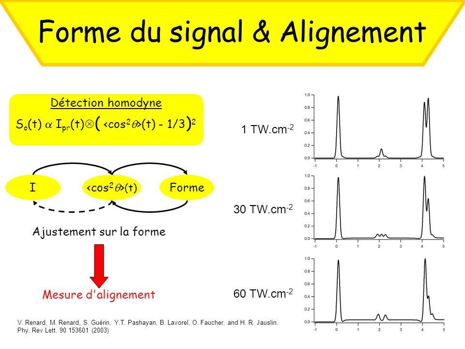 Forme du signal & Alignement Détection homodyne S o (t) I pr (t) ( (t) - 1/3 ) 2 1 TW.cm -2 30 TW.cm -2 60 TW.cm -2 Ajustement sur la forme Mesure d'a