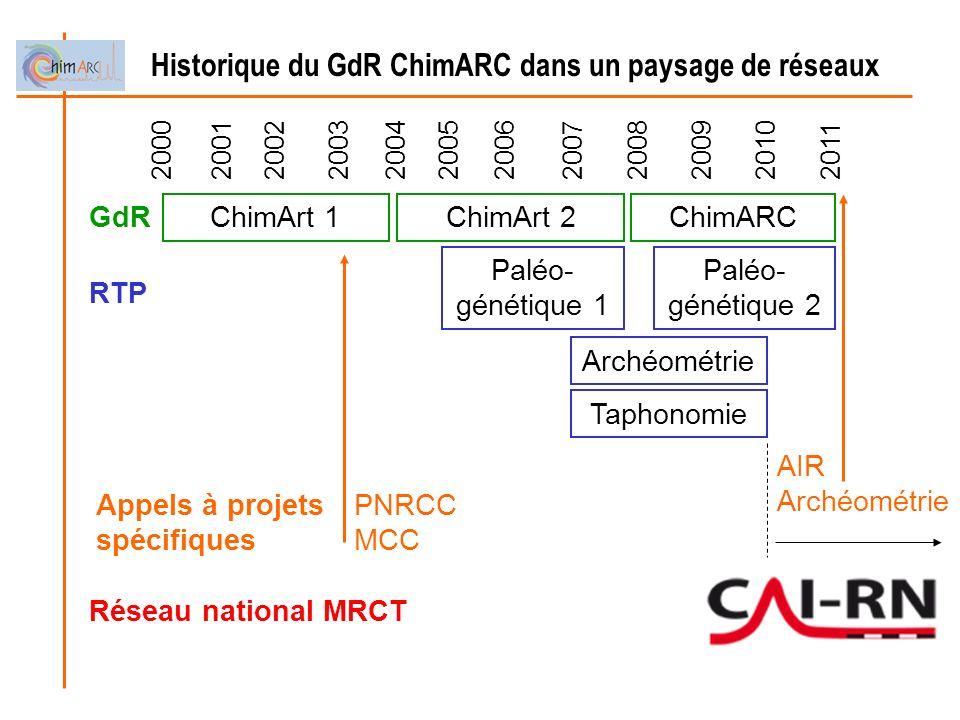 Historique du GdR ChimARC dans un paysage de réseaux ChimArt 1ChimArt 2ChimARC Archéométrie Paléo- génétique 1 201120012002200320042005200720062008200