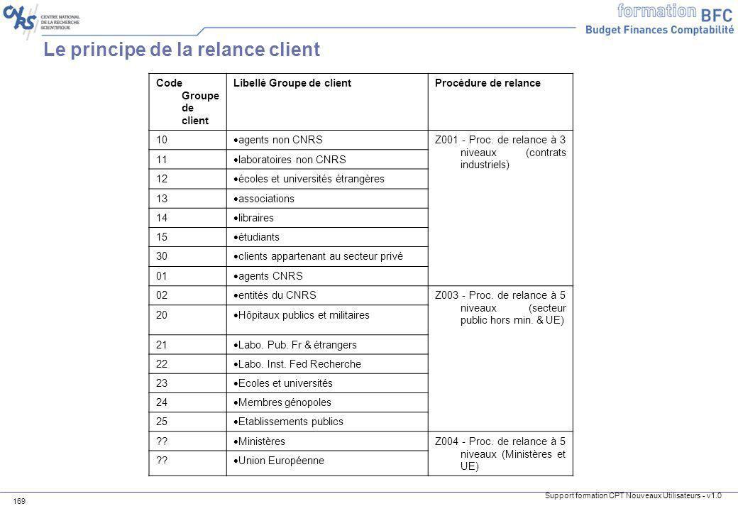 Support formation CPT Nouveaux Utilisateurs - v1.0 169 Code Groupe de client Libellé Groupe de clientProcédure de relance 10 agents non CNRS Z001 - Pr