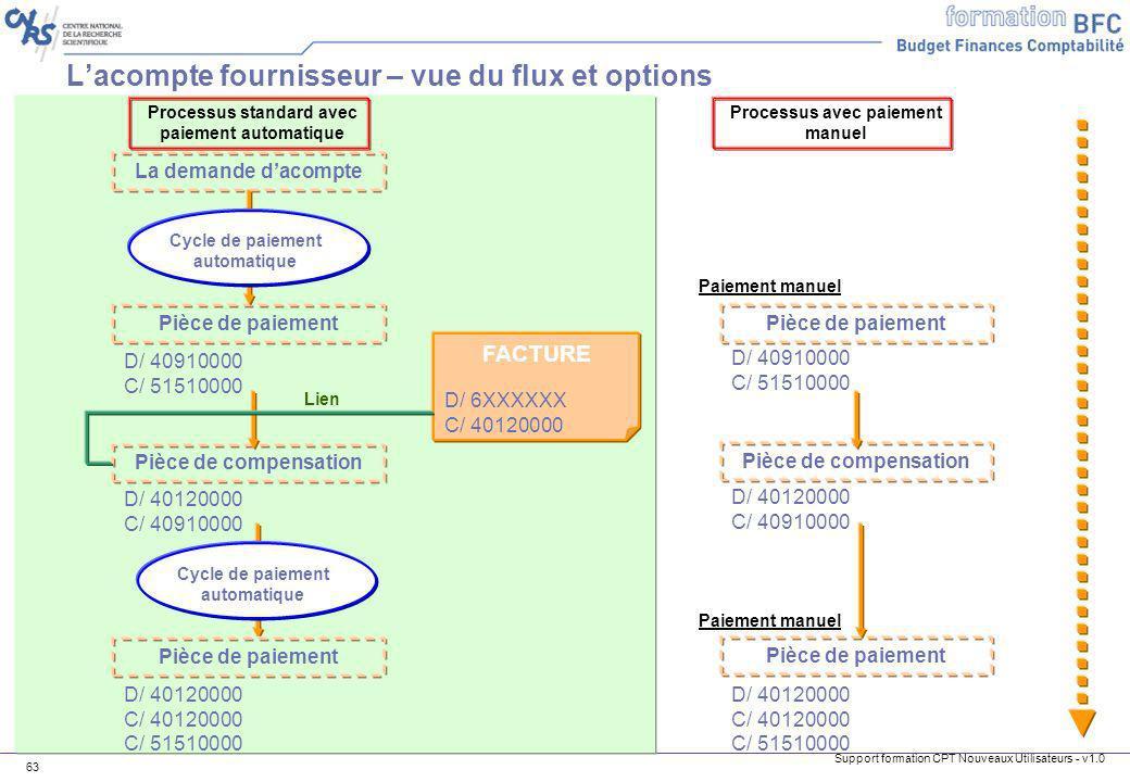 Support formation CPT Nouveaux Utilisateurs - v1.0 63 Lacompte fournisseur – vue du flux et options La demande dacompte Pièce de paiement D/ 40910000