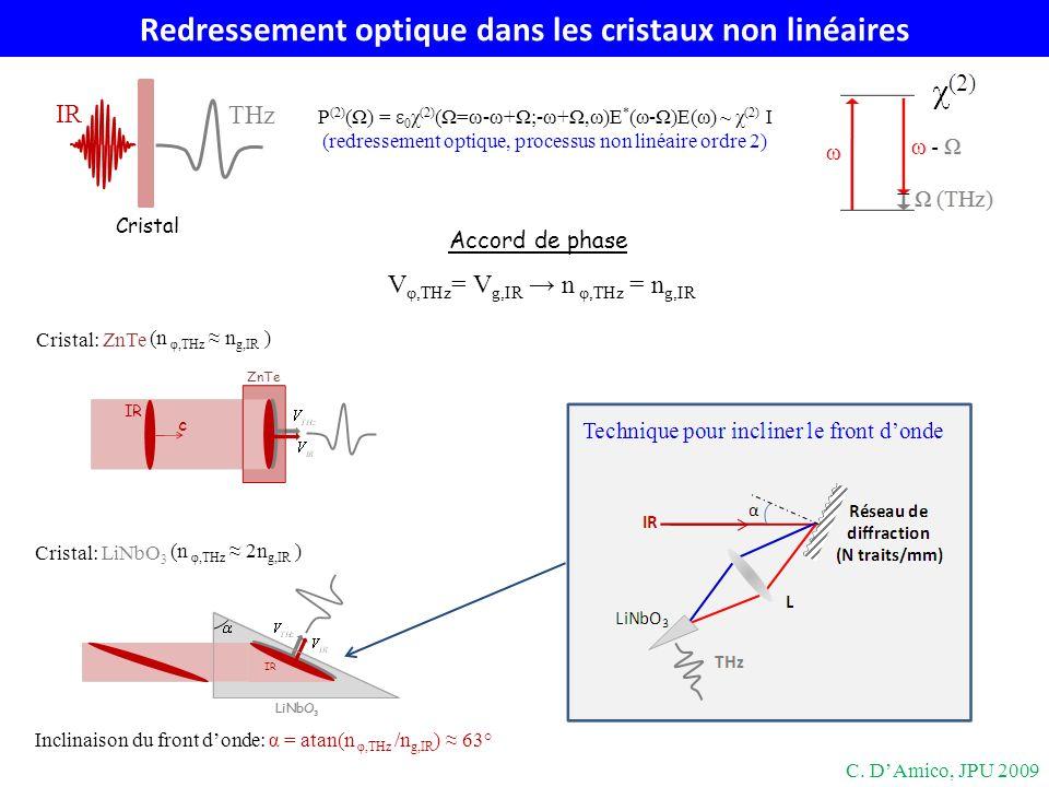 Redressement optique dans les cristaux non linéaires P (2) (Ω) = ε 0 χ (2) (Ω=ω-ω+Ω;-ω+Ω,ω)E * (ω-Ω)E(ω) ~ χ (2) I (redressement optique, processus no