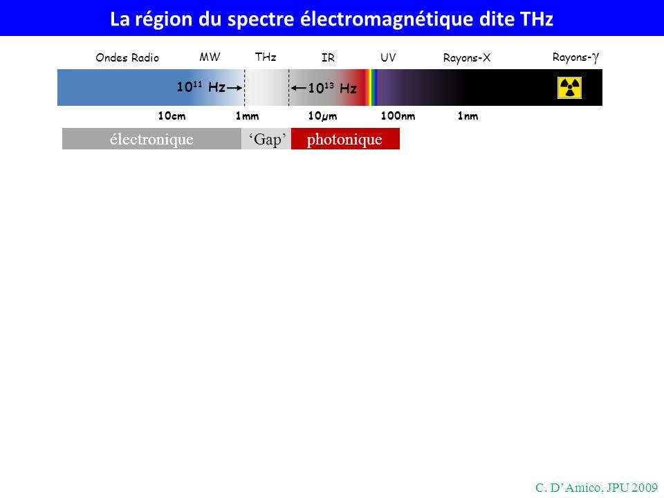 Gap La région du spectre électromagnétique dite THz 10cm1mm100nm10µm1nm THz MW IRUVRayons-X Rayons- γ Ondes Radio 10 13 Hz 10 11 Hz photonique électro