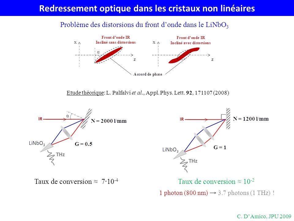 Redressement optique dans les cristaux non linéaires Problème des distorsions du front donde dans le LiNbO 3 C. DAmico, JPU 2009 Taux de conversion 10