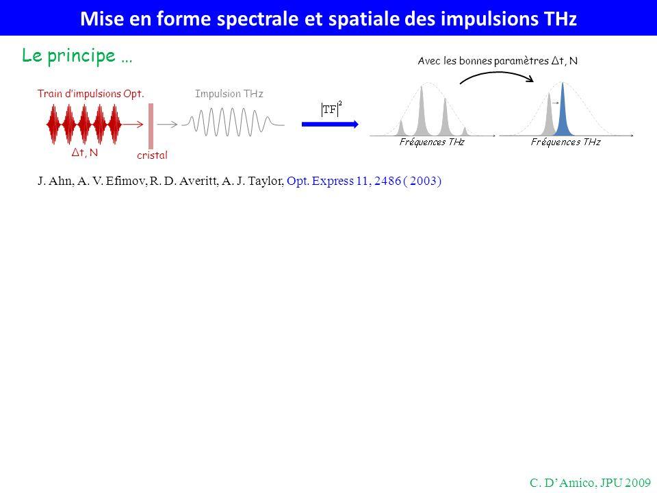 C. DAmico, JPU 2009 J. Ahn, A. V. Efimov, R. D. Averitt, A. J. Taylor, Opt. Express 11, 2486 ( 2003) Train dimpulsions Opt. Impulsion THz Avec les bon