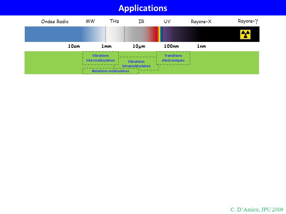 Applications 10cm1mm100nm10µm1nm THz MW IRUVRayons-X Rayons- γ Ondes Radio C. DAmico, JPU 2009