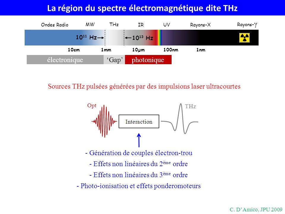 Redressement optique dans les cristaux non linéaires P (2) (Ω) = ε 0 χ (2) (Ω=ω-ω+Ω;-ω+Ω,ω)E * (ω-Ω)E(ω) ~ χ (2) I (redressement optique, processus non linéaire ordre 2) IR THz Cristal Accord de phase V φ,THz = V g,IR n φ,THz = n g,IR C.