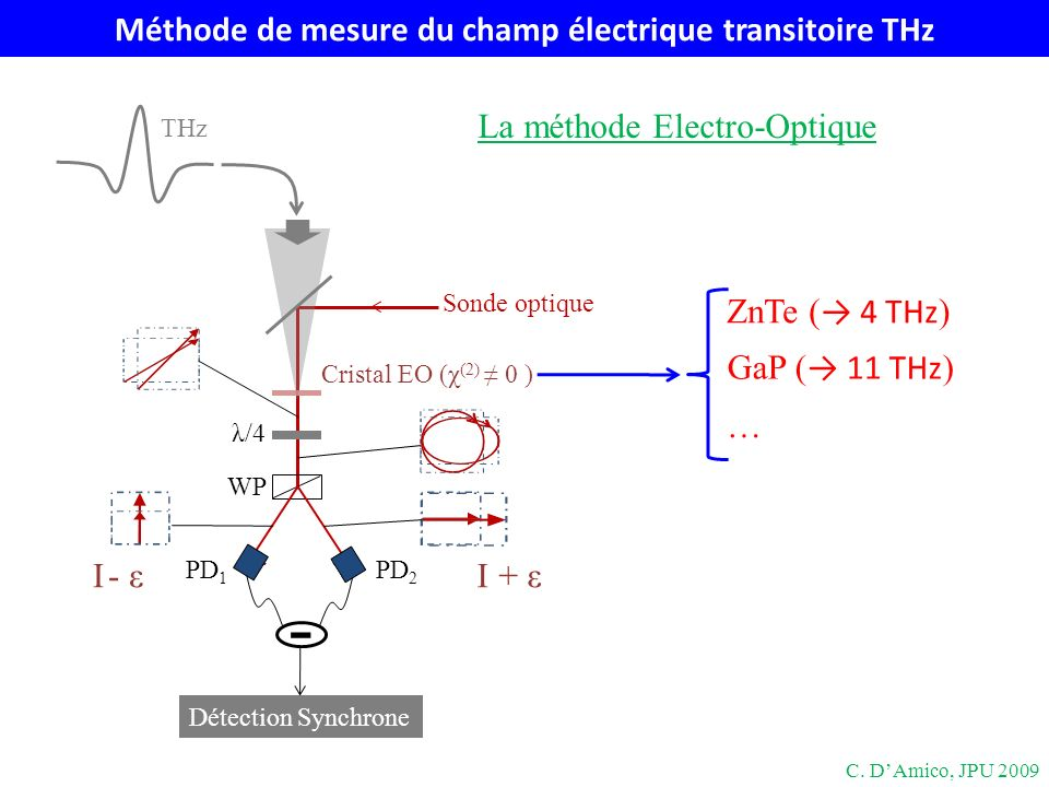 Méthode de mesure du champ électrique transitoire THz II+ ε- ε λ/4 WP Sonde optique Cristal EO (χ (2) 0 ) PD 1 PD 2 - Détection Synchrone ZnTe ( 4 THz