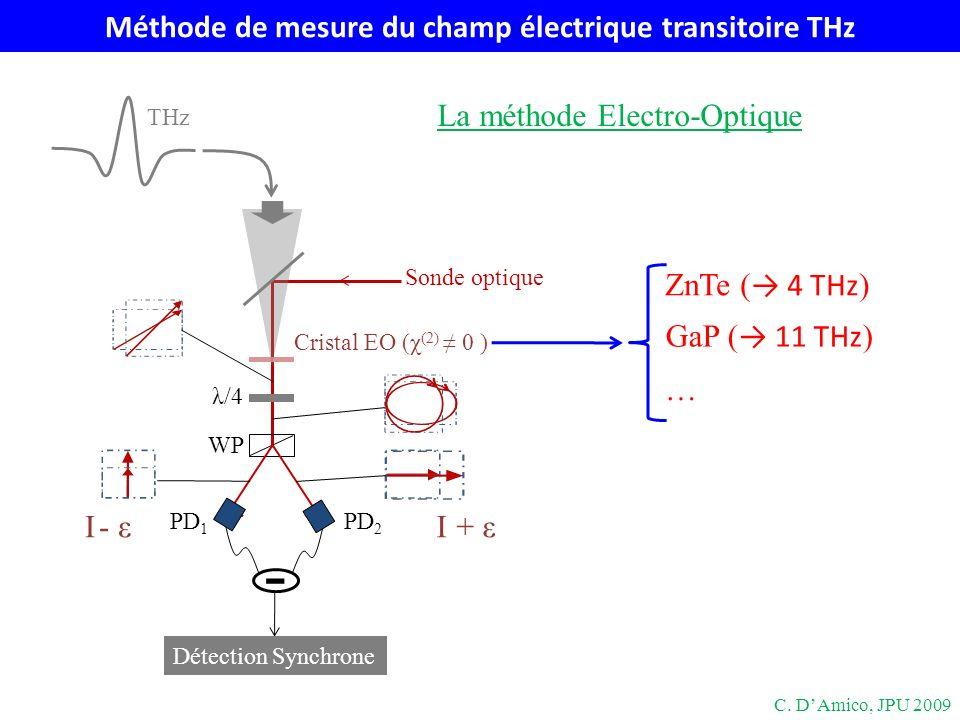 Redressement optique dans les cristaux non linéaires P (2) (Ω) = ε 0 χ (2) (Ω=ω-ω+Ω;-ω+Ω,ω)E * (ω-Ω)E(ω) ~ χ (2) I (redressement optique, processus non linéaire ordre 2) IR THz Cristal Cristal: ZnTe (n φ,THz n g,IR ) Accord de phase V φ,THz = V g,IR n φ,THz = n g,IR C.