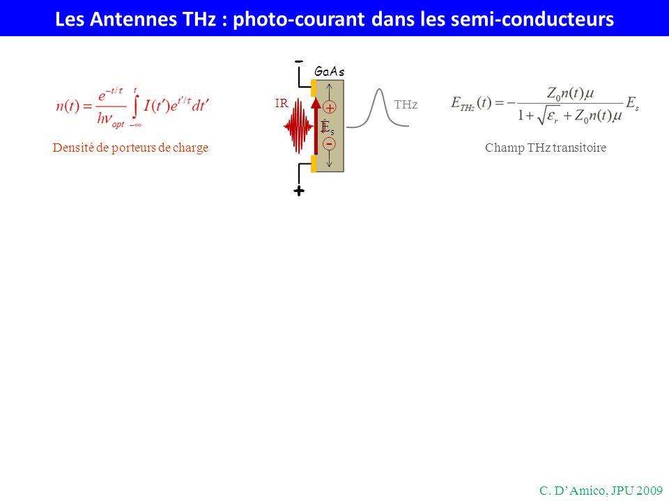 Redressement optique dans les cristaux non linéaires P (2) (Ω) = ε 0 χ (2) (Ω=ω-ω+Ω;-ω+Ω,ω)E * (ω-Ω)E(ω) ~ χ (2) I (redressement optique, processus non linéaire ordre 2) Accord de phase V φ,THz = V g,IR n φ,THz = n g,IR IR THz Cristal Cristal: ZnTe (n φ,THz n g,IR ) Cristal: LiNbO 3 (n φ,THz 2n g,IR ) Inclinaison du front donde: α = atan(n φ,THz /n g,IR ) 63° C.