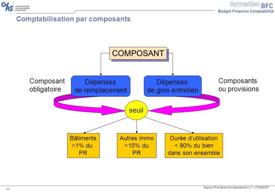 Support Formation Immobilisations V1.7 – 07/09/2007 11 Comptabilisation par composants COMPOSANT Dépenses de remplacement Dépenses de gros entretien C