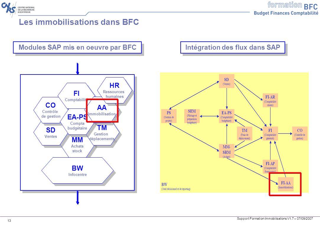 Support Formation Immobilisations V1.7 – 07/09/2007 13 MM Achats stock MM Achats stock SD Ventes SD Ventes CO Contrôle de gestion CO Contrôle de gesti