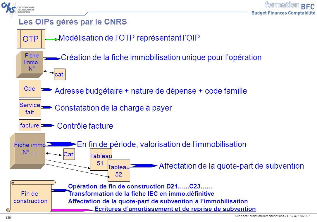 Support Formation Immobilisations V1.7 – 07/09/2007 139 Les OIPs gérés par le CNRS OTP Modélisation de lOTP représentant lOIP Fiche Immo. N° Création