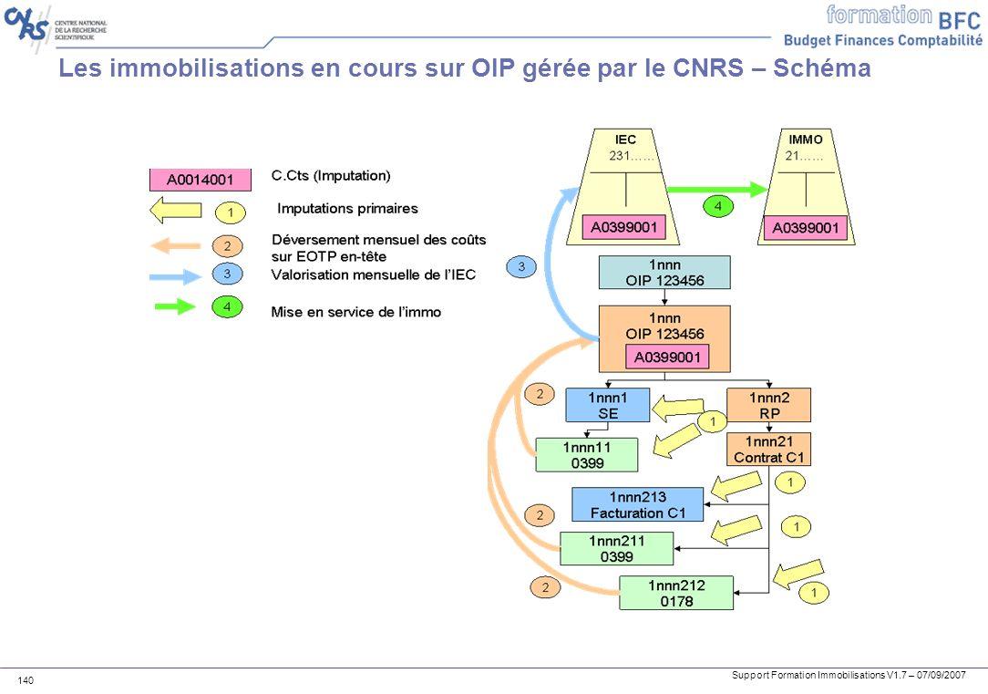 Support Formation Immobilisations V1.7 – 07/09/2007 140 Les immobilisations en cours sur OIP gérée par le CNRS – Schéma
