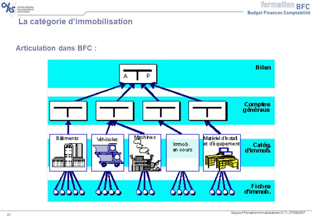 Support Formation Immobilisations V1.7 – 07/09/2007 21 La catégorie dimmobilisation Articulation dans BFC :