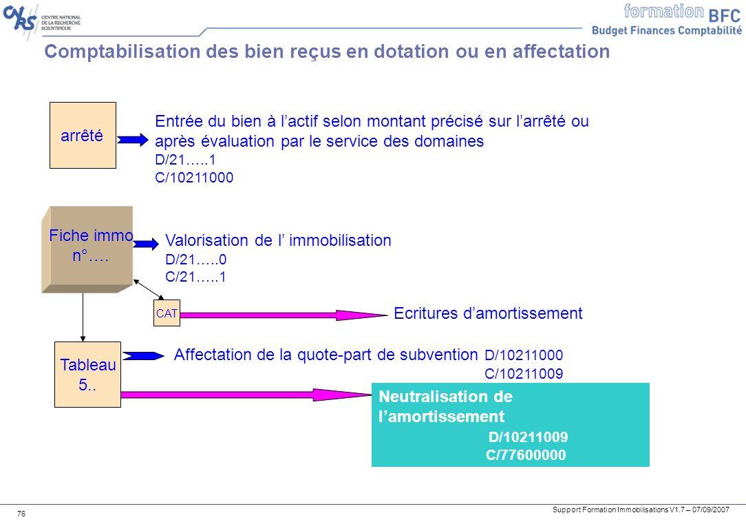 Support Formation Immobilisations V1.7 – 07/09/2007 76 Comptabilisation des bien reçus en dotation ou en affectation arrêté Entrée du bien à lactif se