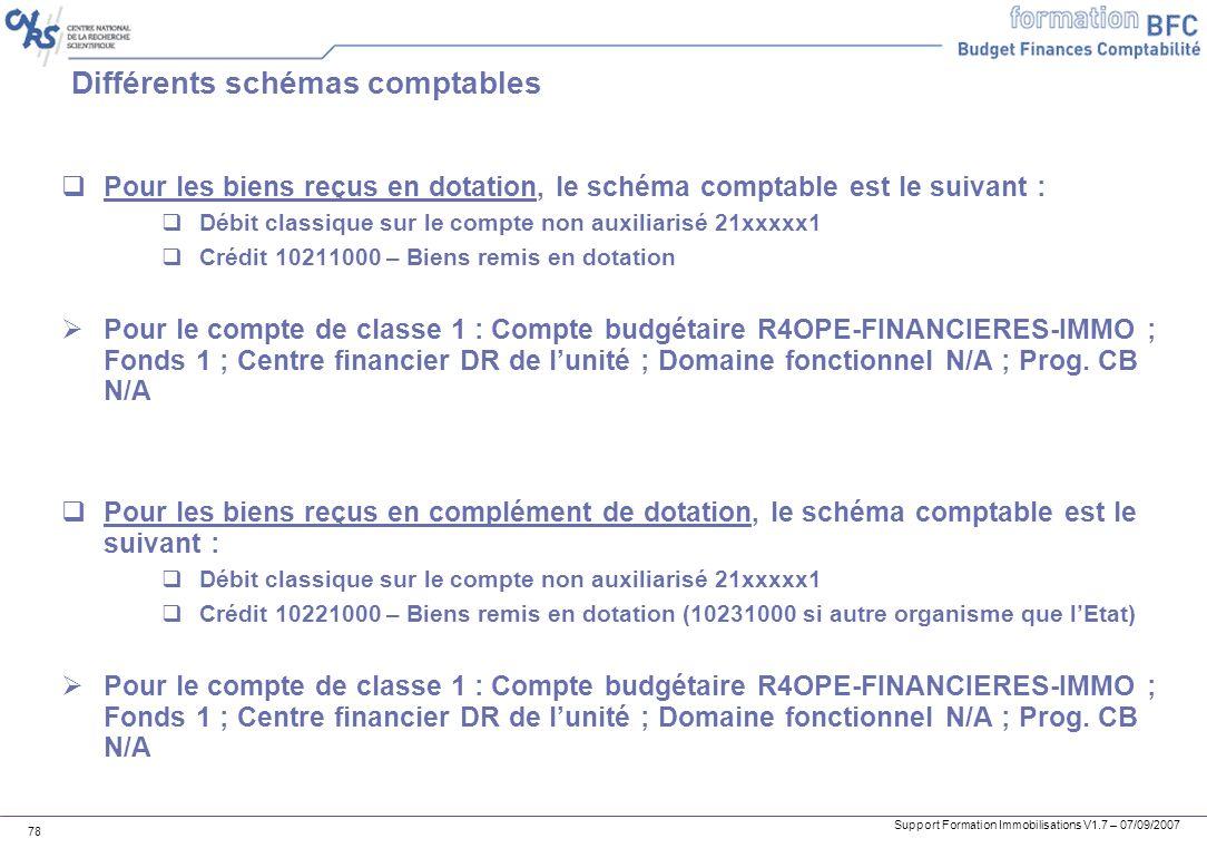 Support Formation Immobilisations V1.7 – 07/09/2007 78 Différents schémas comptables Pour les biens reçus en dotation, le schéma comptable est le suiv