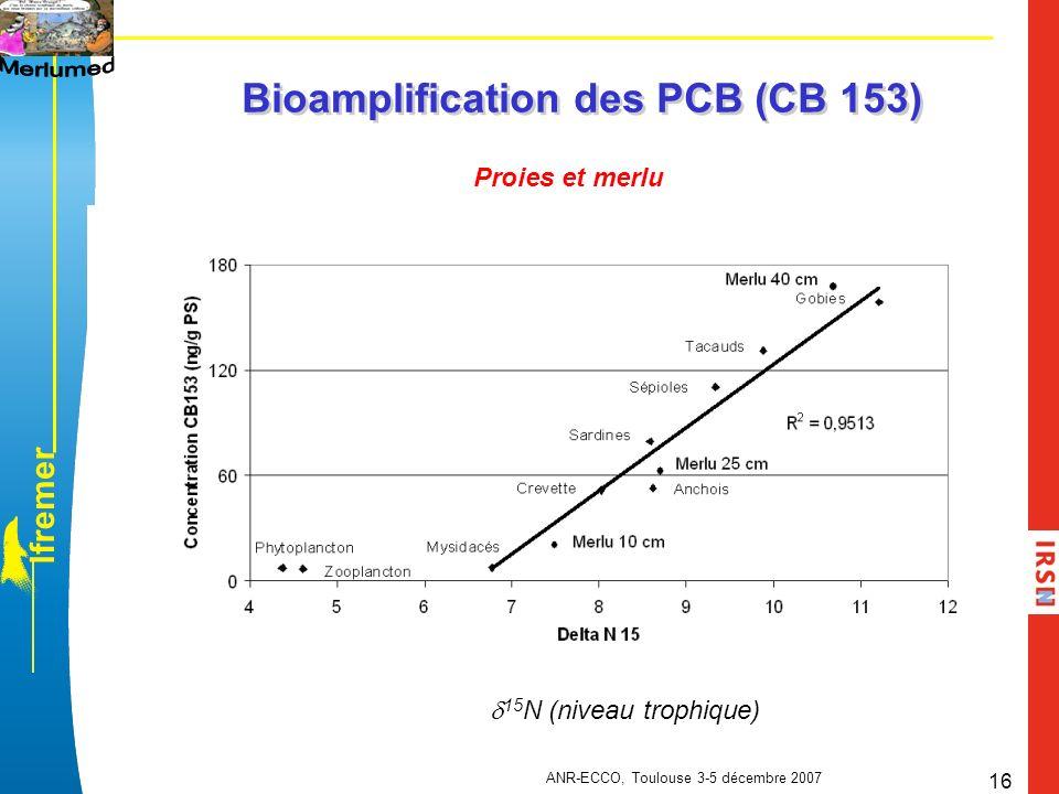 l f r e m e r ANR-ECCO, Toulouse 3-5 décembre 2007 16 Bioamplification des PCB (CB 153) 15 N (niveau trophique) Proies et merlu