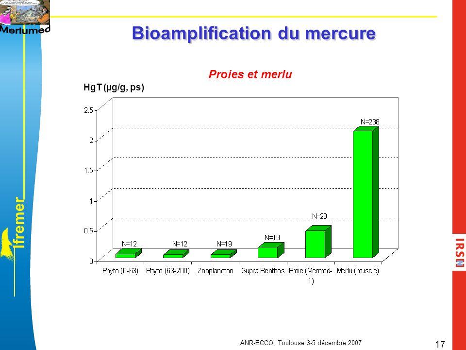 l f r e m e r ANR-ECCO, Toulouse 3-5 décembre 2007 17 Bioamplification du mercure Proies et merlu HgT (µg/g, ps)