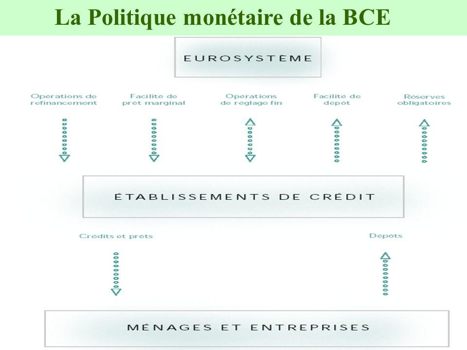 11 La Politique monétaire de la BCE