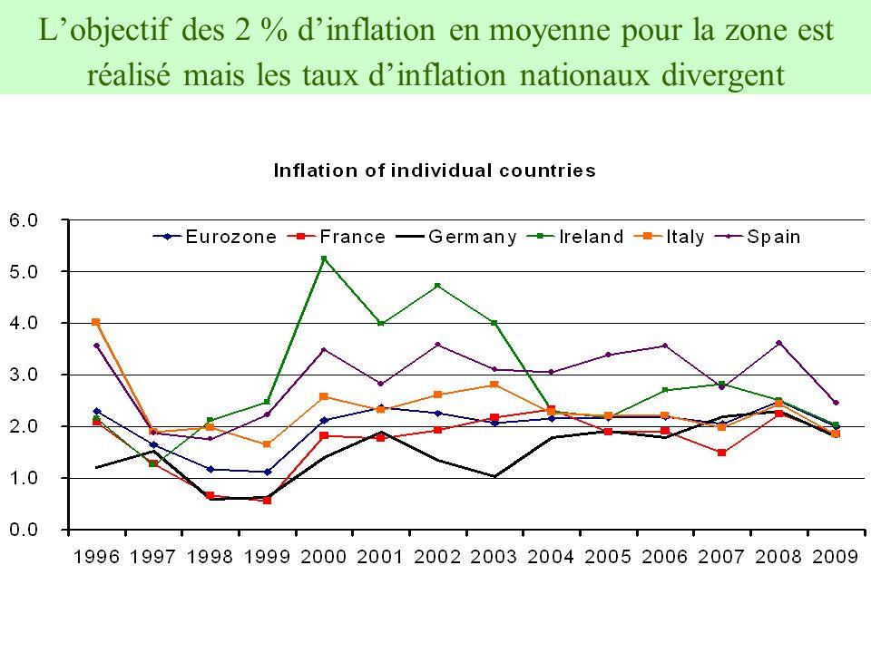14 Lobjectif des 2 % dinflation en moyenne pour la zone est réalisé mais les taux dinflation nationaux divergent