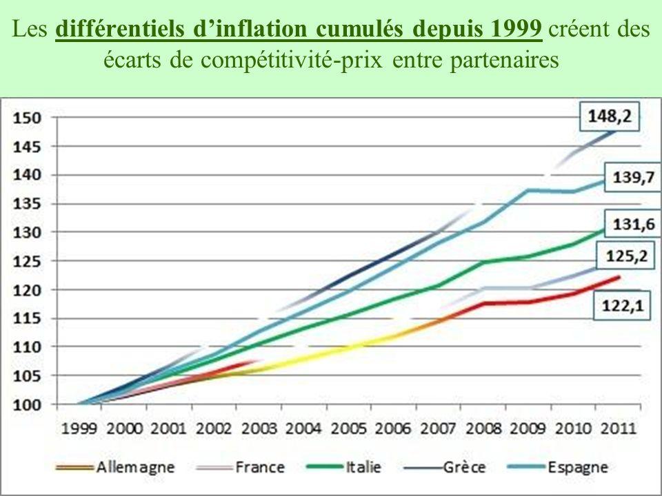 15 Les différentiels dinflation cumulés depuis 1999 créent des écarts de compétitivité-prix entre partenaires