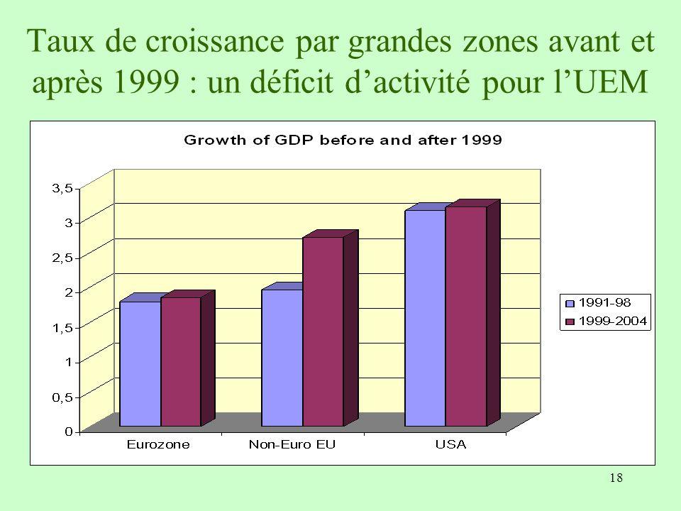 18 Taux de croissance par grandes zones avant et après 1999 : un déficit dactivité pour lUEM