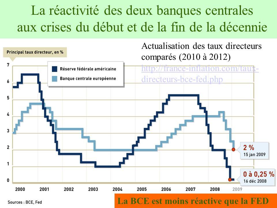 20 La réactivité des deux banques centrales aux crises du début et de la fin de la décennie La BCE est moins réactive que la FED Actualisation des tau