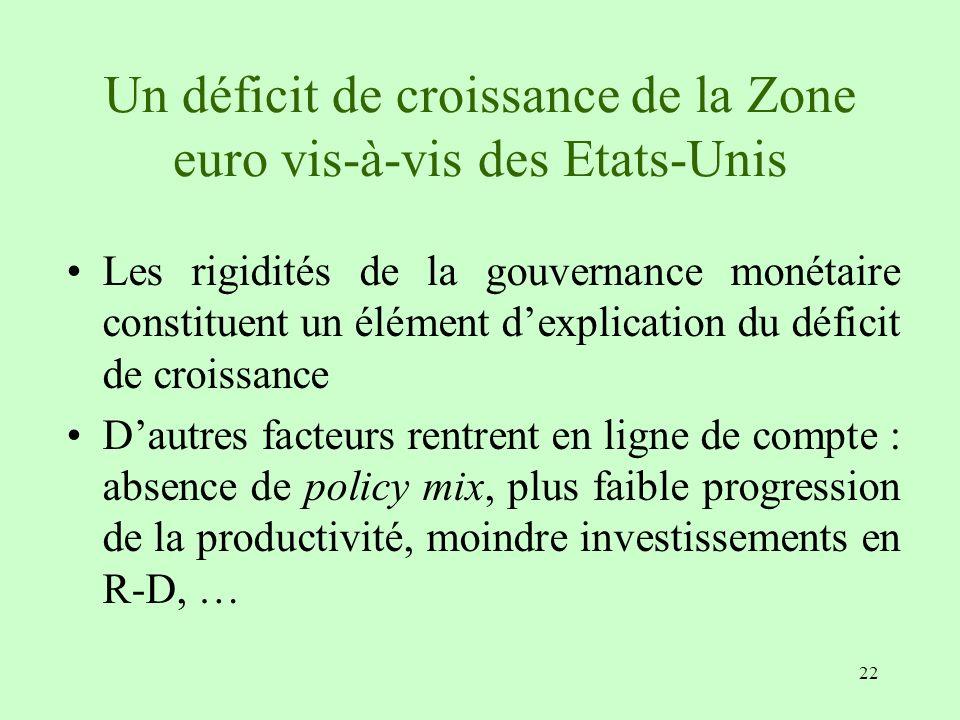 22 Un déficit de croissance de la Zone euro vis-à-vis des Etats-Unis Les rigidités de la gouvernance monétaire constituent un élément dexplication du