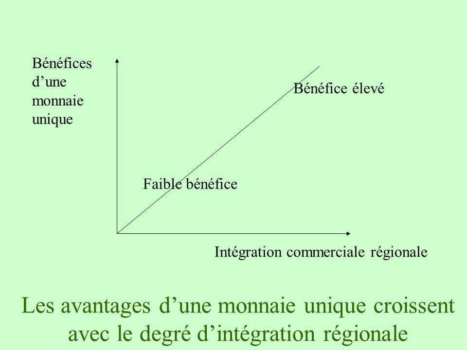 Les avantages dune monnaie unique croissent avec le degré dintégration régionale Bénéfices dune monnaie unique Intégration commerciale régionale Faibl