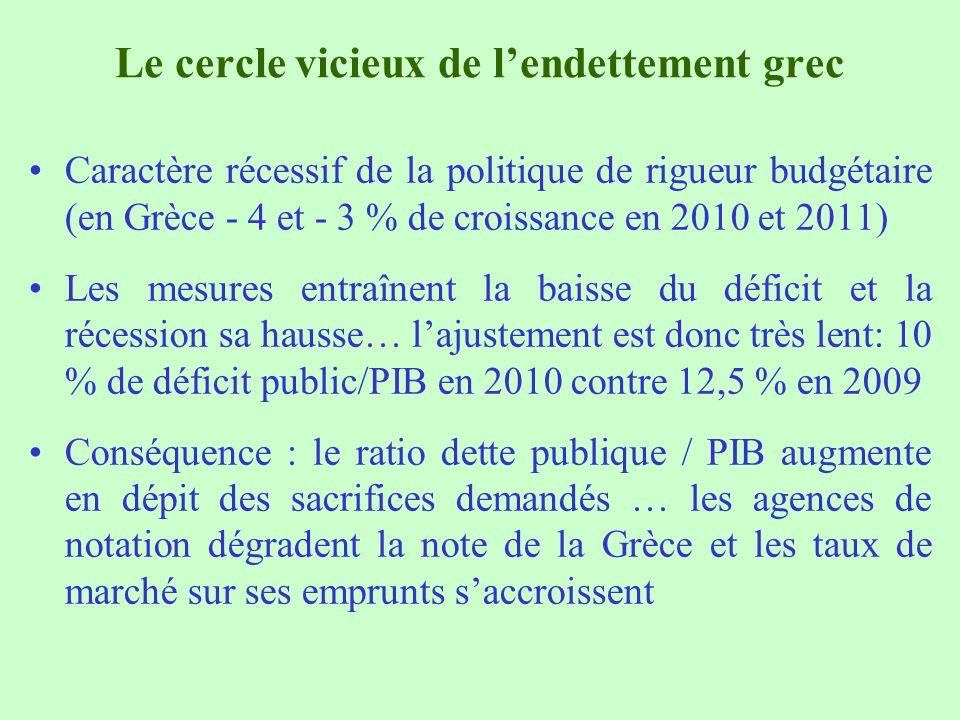 Le cercle vicieux de lendettement grec Caractère récessif de la politique de rigueur budgétaire (en Grèce - 4 et - 3 % de croissance en 2010 et 2011)