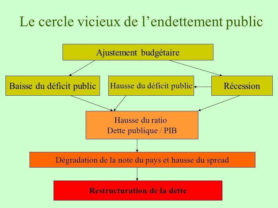 Le cercle vicieux de lendettement public Ajustement budgétaire Hausse du ratio Dette publique / PIB Baisse du déficit publicRécession Hausse du défici