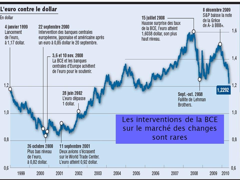 48 Les interventions de la BCE sur le marché des changes sont rares