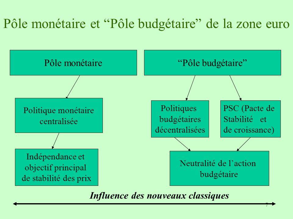7 Pôle monétaire et Pôle budgétaire de la zone euro Politique monétaire centralisée PSC (Pacte de Stabilité et de croissance) Pôle monétairePôle budgé