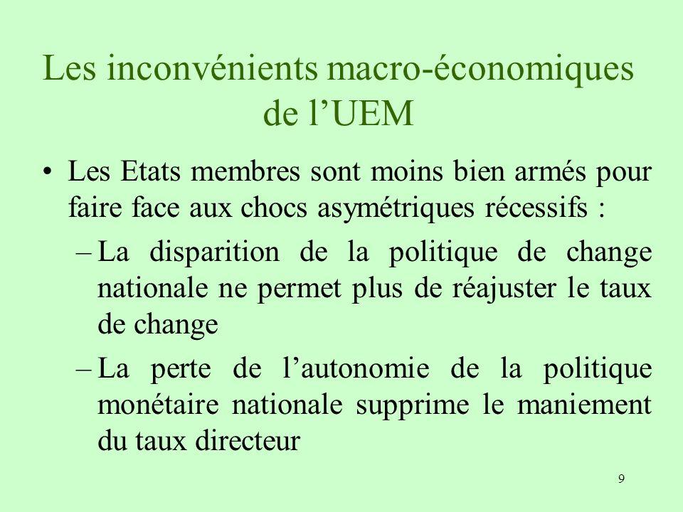 9 Les inconvénients macro-économiques de lUEM Les Etats membres sont moins bien armés pour faire face aux chocs asymétriques récessifs : –La dispariti