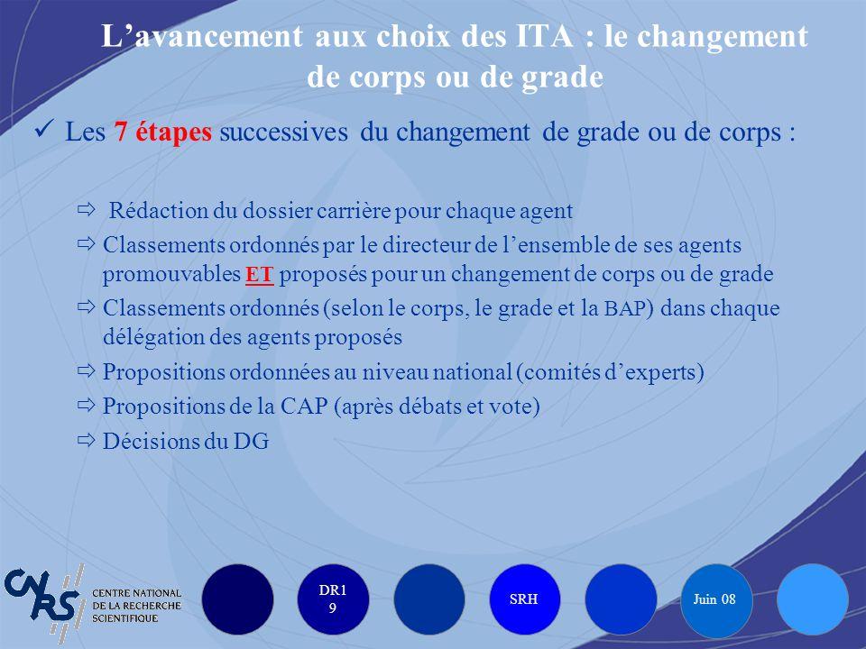 DR1 9 SRH Juin 08 Lavancement aux choix des ITA : le changement de corps ou de grade Les 7 étapes successives du changement de grade ou de corps : Réd