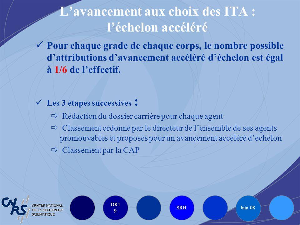 DR1 9 SRH Juin 08 Lavancement aux choix des ITA : léchelon accéléré Pour chaque grade de chaque corps, le nombre possible dattributions davancement ac