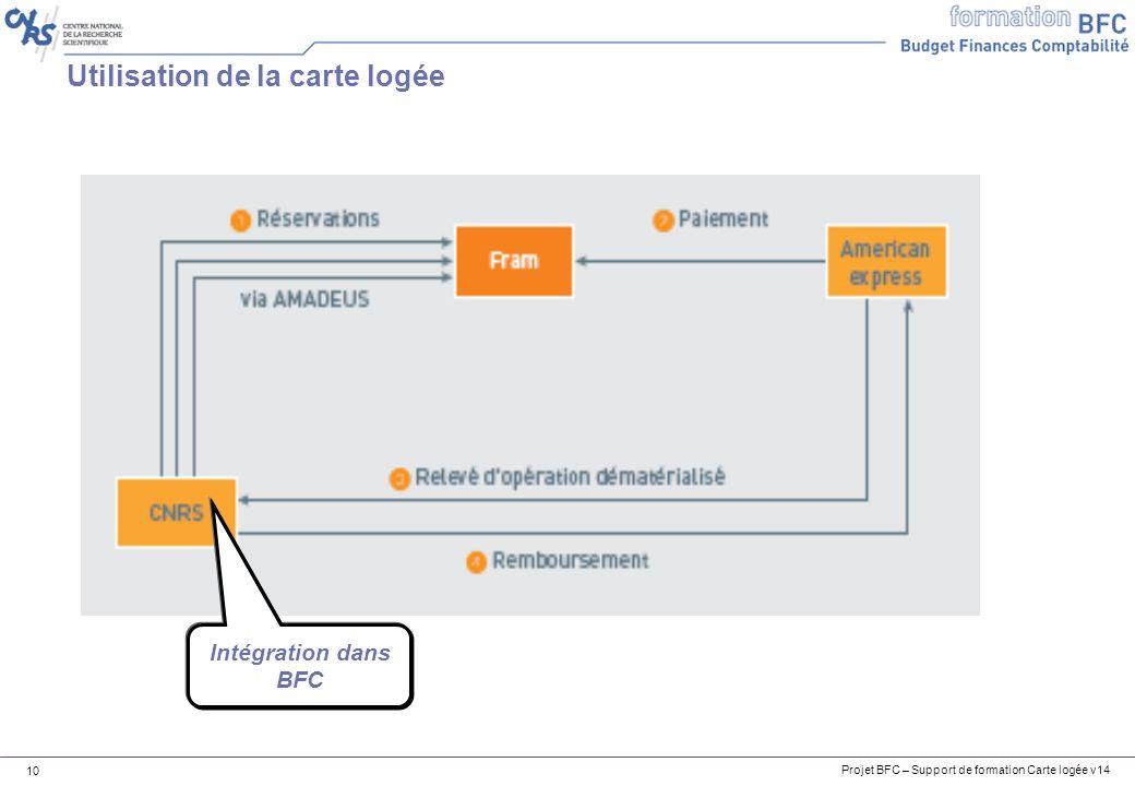 Projet BFC – Support de formation Carte logée v14 10 Utilisation de la carte logée Intégration dans BFC
