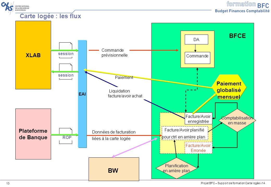 Projet BFC – Support de formation Carte logée v14 13 Carte logée : les flux XLAB Plateforme de Banque Données de facturation liées à la carte logée EA