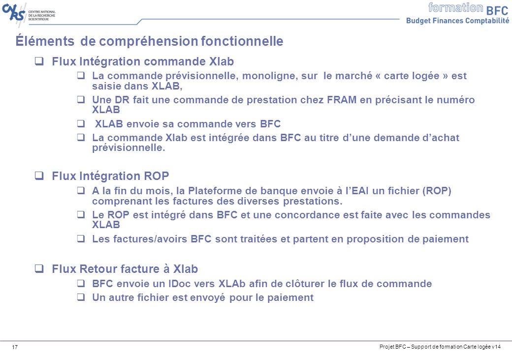 Projet BFC – Support de formation Carte logée v14 17 Éléments de compréhension fonctionnelle Flux Intégration commande Xlab La commande prévisionnelle