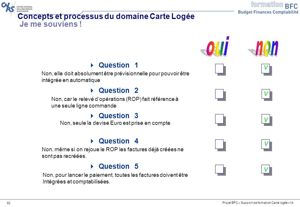 Projet BFC – Support de formation Carte logée v14 62 Concepts et processus du domaine Carte Logée Je me souviens ! Question 1 Question 2 Question 3 Qu