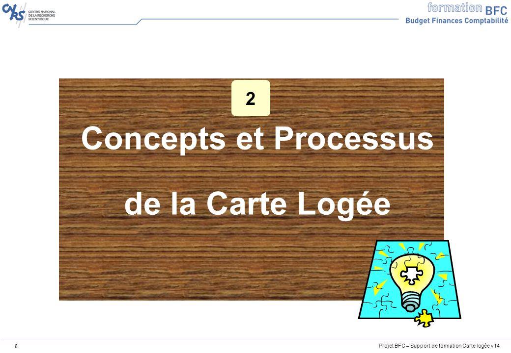 Projet BFC – Support de formation Carte logée v14 8 Concepts et Processus de la Carte Logée 2