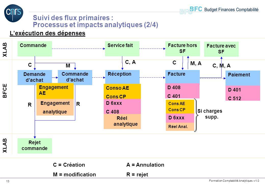 Formation Comptabilité Analytique– v1.0 13 Lexécution des dépenses Commande XLAB BFCE Demande dachat C Commande dachat M Service fait Rejet commande R
