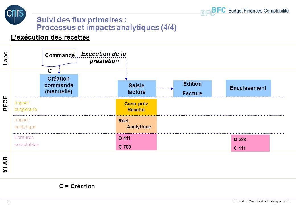 Formation Comptabilité Analytique– v1.0 15 Lexécution des recettes Labo XLAB BFCE Création commande (manuelle) C C = Création Cons prév Recette D 411