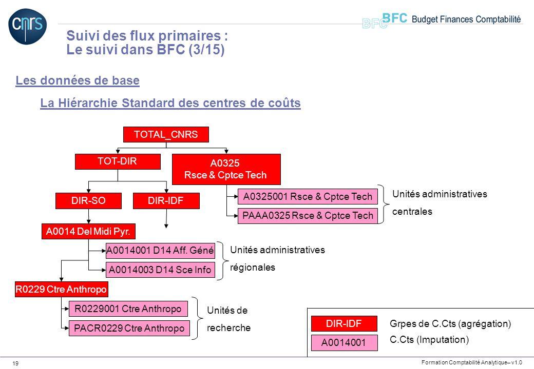Formation Comptabilité Analytique– v1.0 19 Les données de base La Hiérarchie Standard des centres de coûts Suivi des flux primaires : Le suivi dans BF