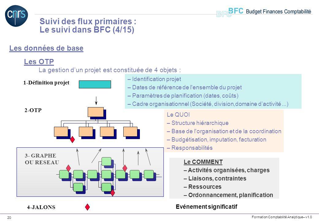 Formation Comptabilité Analytique– v1.0 20 Les données de base Les OTP La gestion dun projet est constituée de 4 objets : Suivi des flux primaires : L