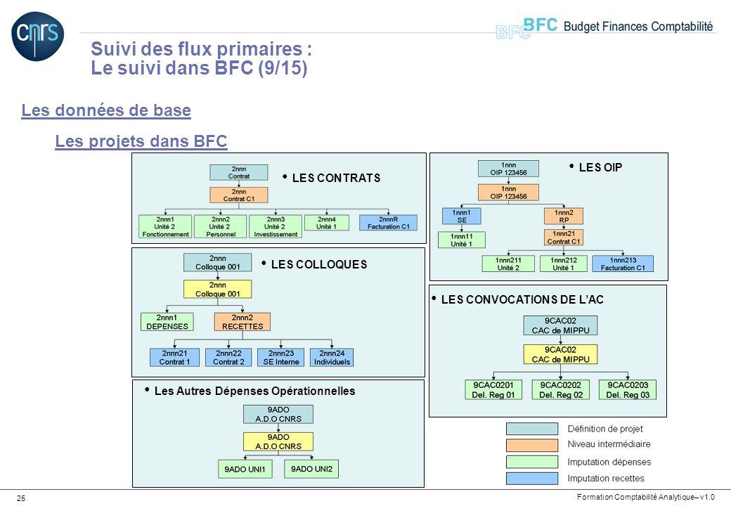 Formation Comptabilité Analytique– v1.0 25 Les données de base Les projets dans BFC Suivi des flux primaires : Le suivi dans BFC (9/15) LES CONTRATS L